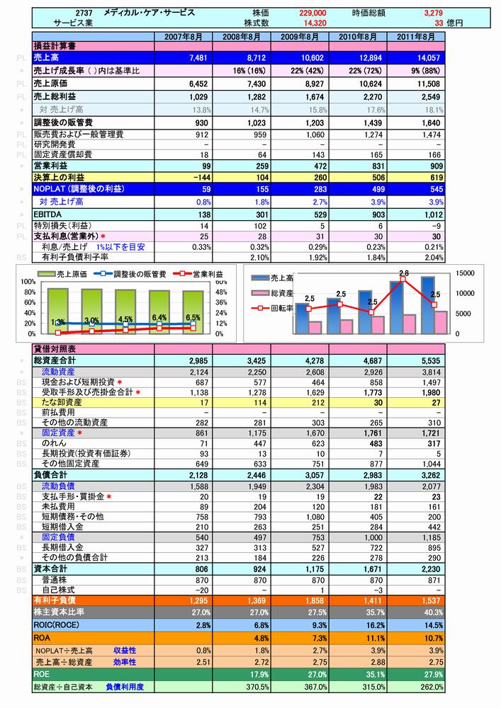 2494:メディカルケアサービスの簡易分析-1