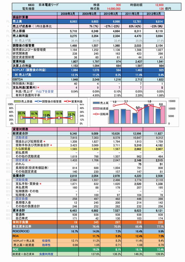 6833:日本電産リードの簡易分析-1