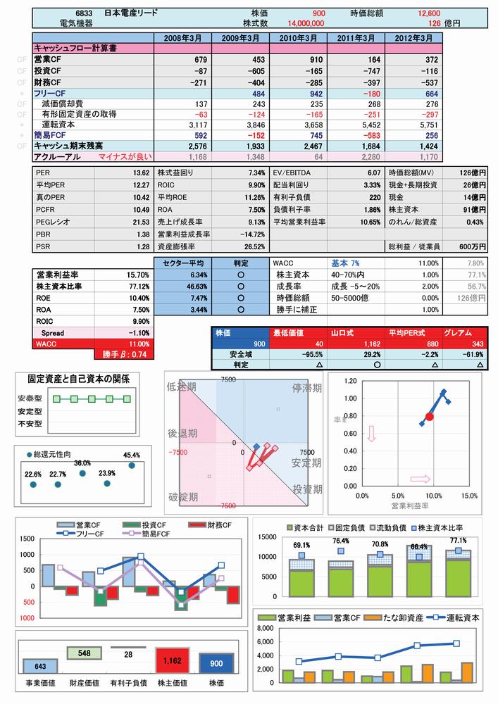 6833:日本電産リードの簡易分析-2