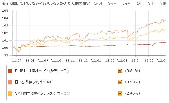 日本公共債ファンド2020