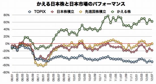 かえる日本株と日本市場のパフォーマンス