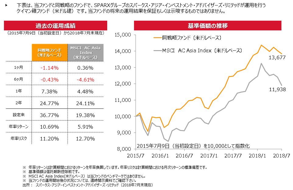 スパークス・新・国際優良日本アジア株ファンド