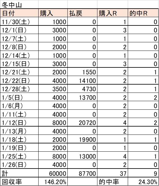 f:id:kaerun4451:20200205090945j:plain
