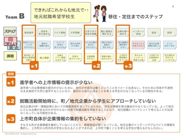 f:id:kagayataku:20160802202007j:plain