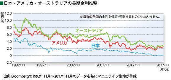 日本・アメリカ・オーストラリアの長期金利推移