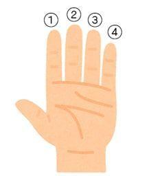 タブ譜用に左手に数字が付いたイラスト