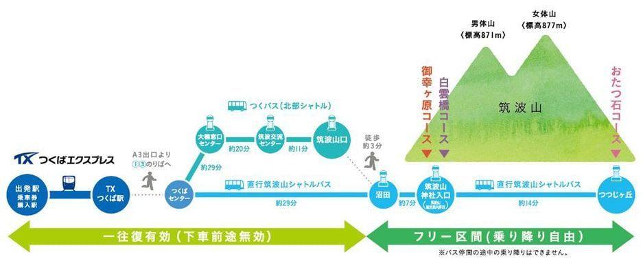 筑波山あるきっぷの図解説明イラスト