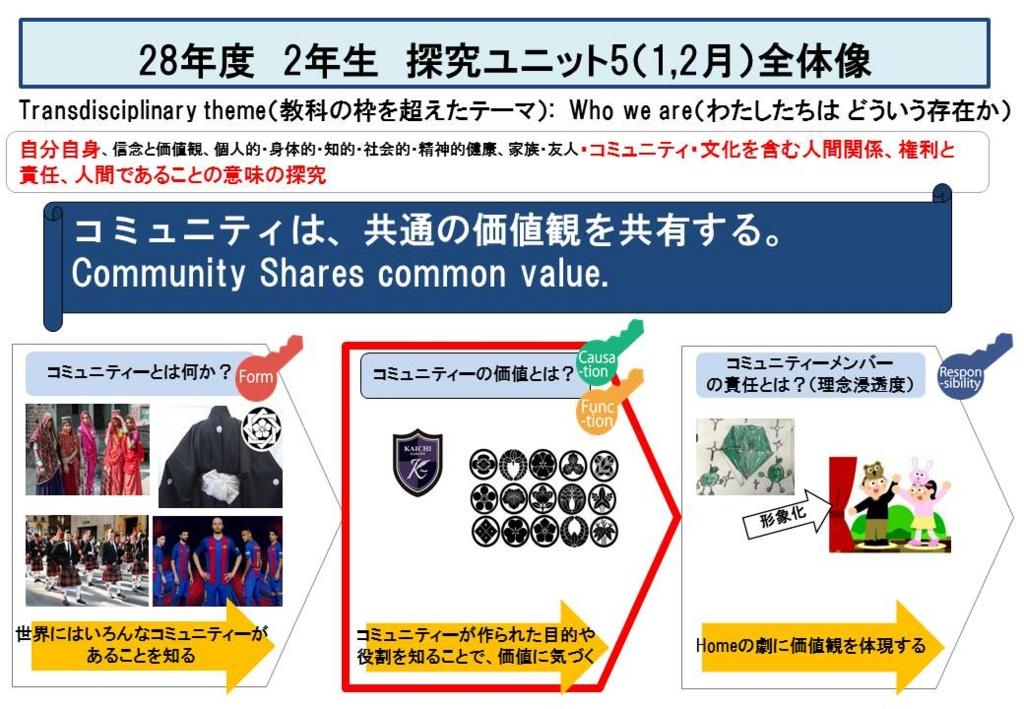 f:id:kaichinozomi:20170302101614j:plain