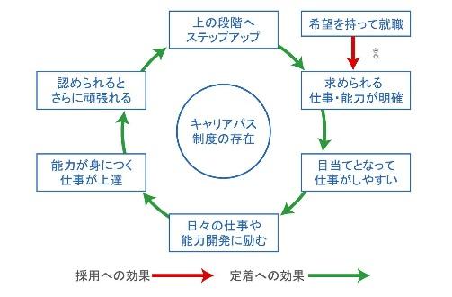 f:id:kaigo-shienn:20160803175638p:plain