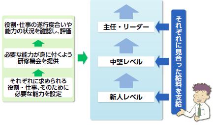 f:id:kaigo-shienn:20160805100705p:plain