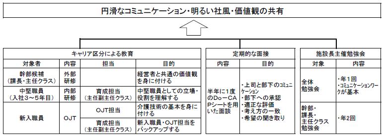 f:id:kaigo-shienn:20160805113032p:plain