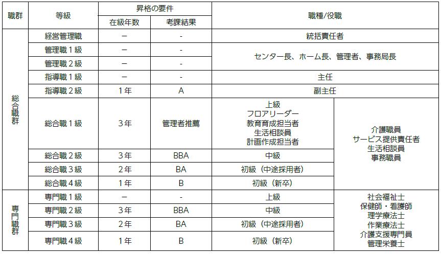 f:id:kaigo-shienn:20160805182808p:plain