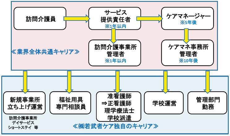 f:id:kaigo-shienn:20160808101310p:plain