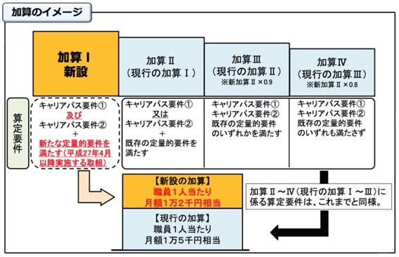 f:id:kaigo-shienn:20160808175551p:plain