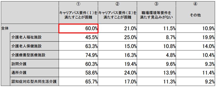 f:id:kaigo-shienn:20160808175758p:plain