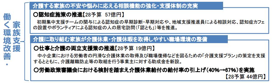 f:id:kaigo-shienn:20160817153519p:plain