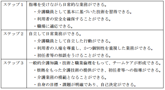 f:id:kaigo-shienn:20160824095324p:plain