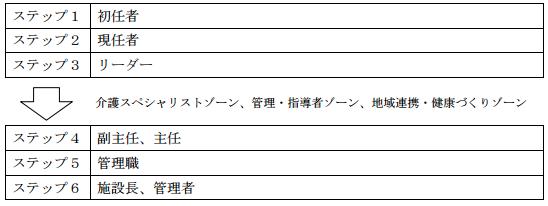 f:id:kaigo-shienn:20160824101313p:plain