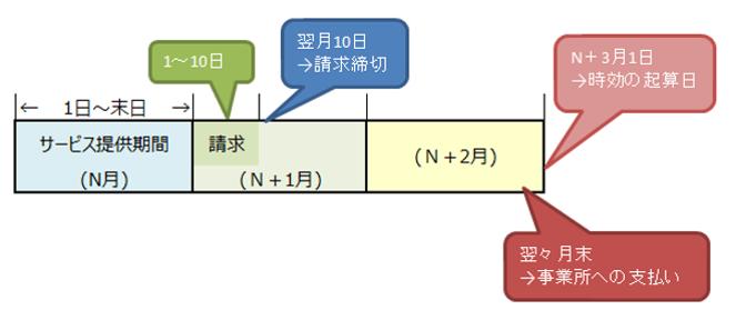 f:id:kaigo-shienn:20160829111828p:plain