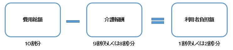 f:id:kaigo-shienn:20160829141721p:plain