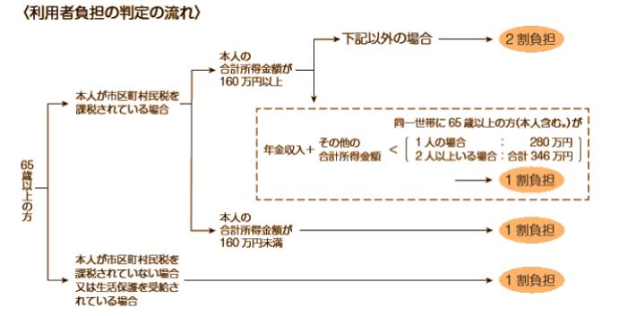 f:id:kaigo-shienn:20160829144105p:plain