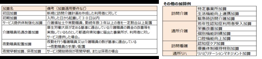 f:id:kaigo-shienn:20160829153211p:plain