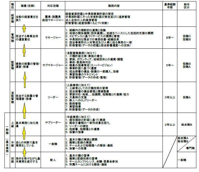 f:id:kaigo-shienn:20160831184058p:plain