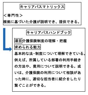 f:id:kaigo-shienn:20160831184219p:plain