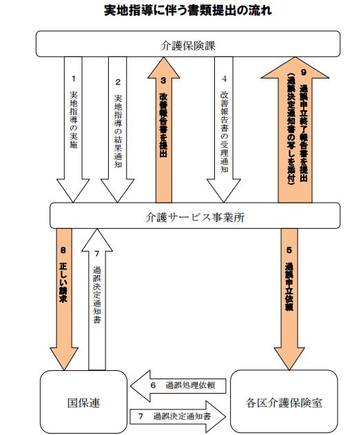 f:id:kaigo-shienn:20161024141833p:plain