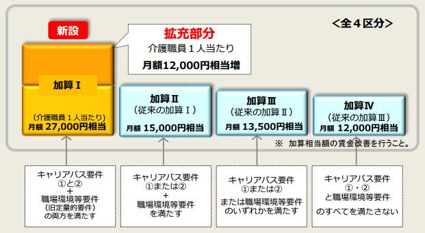f:id:kaigo-shienn:20161024184553p:plain
