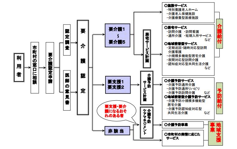 f:id:kaigo-shienn:20161209093407p:plain