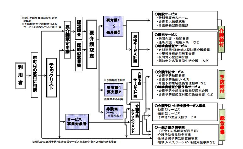 f:id:kaigo-shienn:20161209093454p:plain