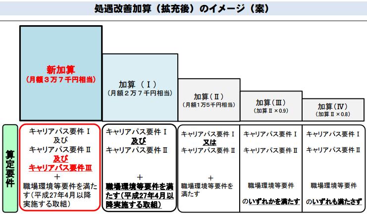 f:id:kaigo-shienn:20170116173530p:plain