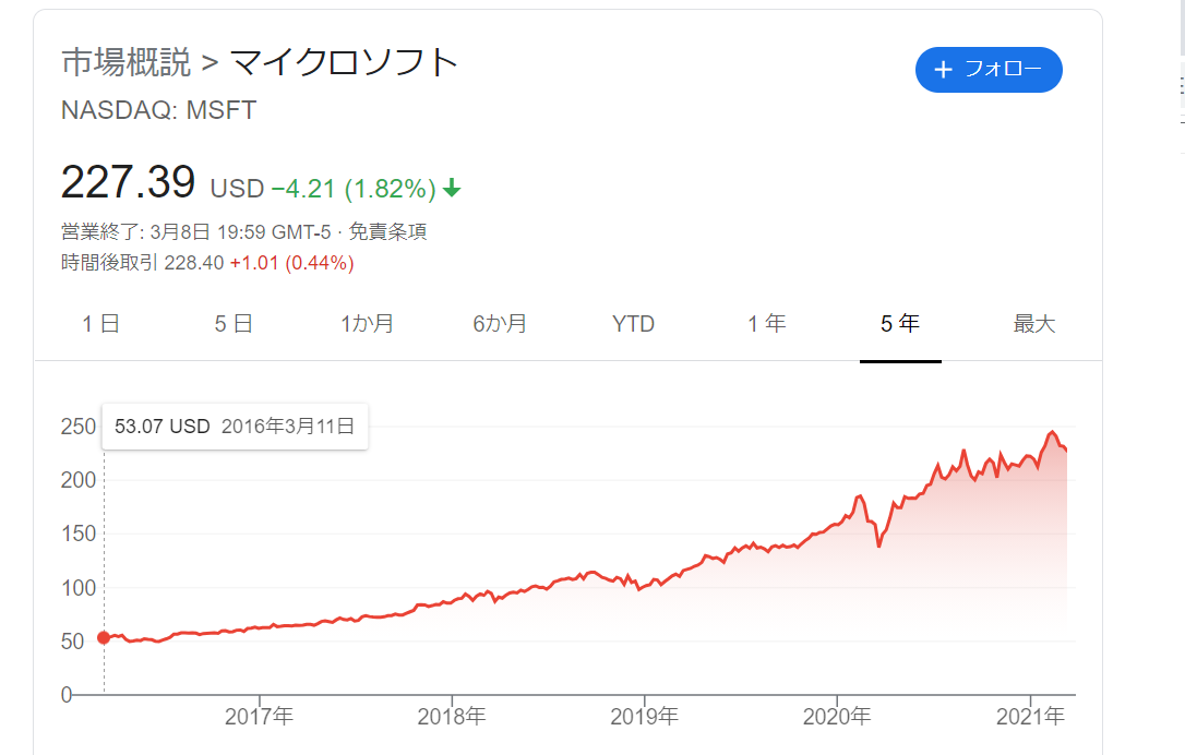f:id:kaigonokaeru:20210309141323p:plain