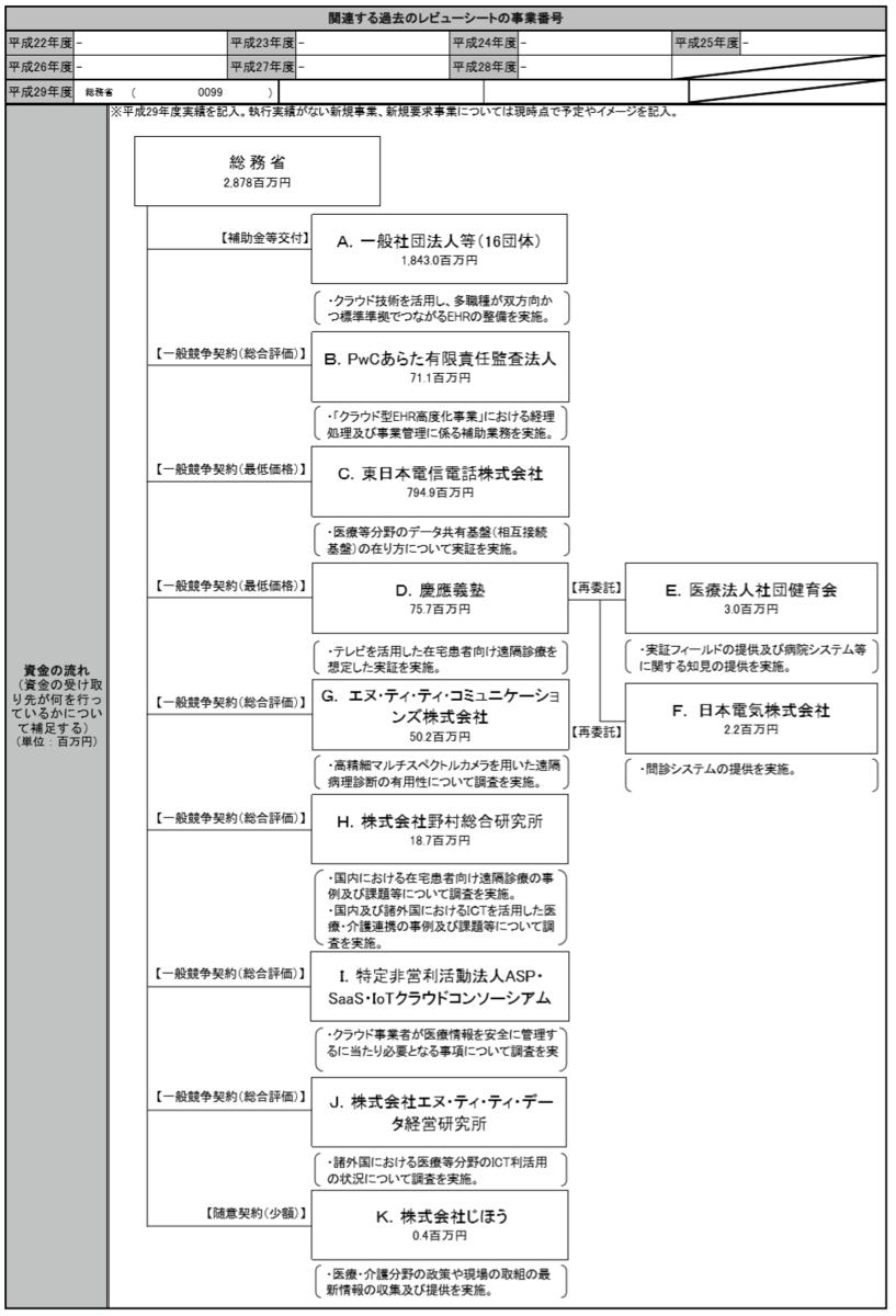 f:id:kaikakujapan:20190315051912p:plain