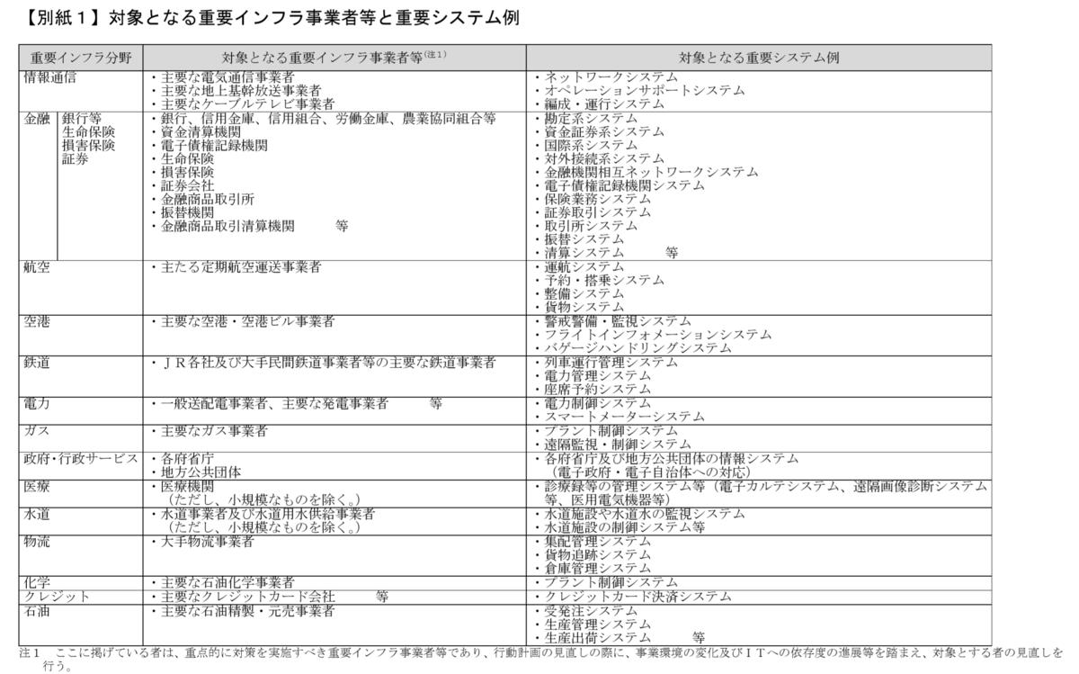 f:id:kaikakujapan:20190707083803p:plain