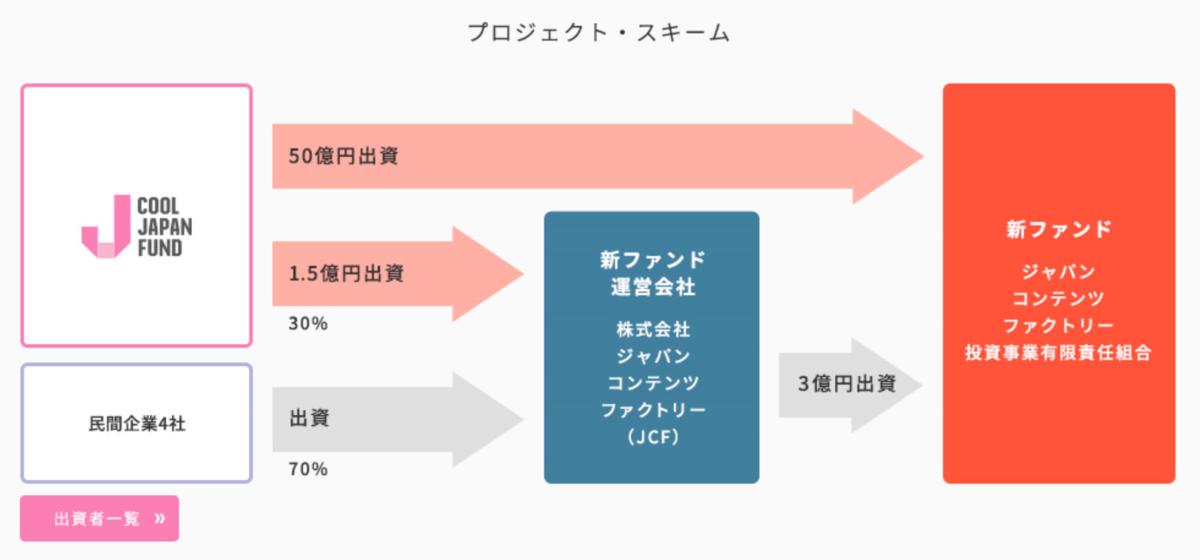 f:id:kaikakujapan:20190809170034p:plain