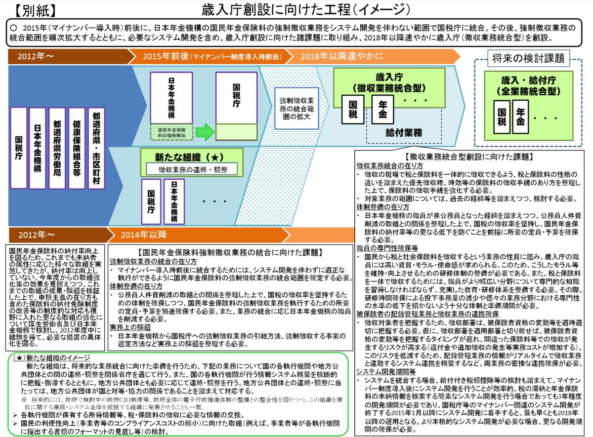 f:id:kaikakujapan:20191024112027p:plain