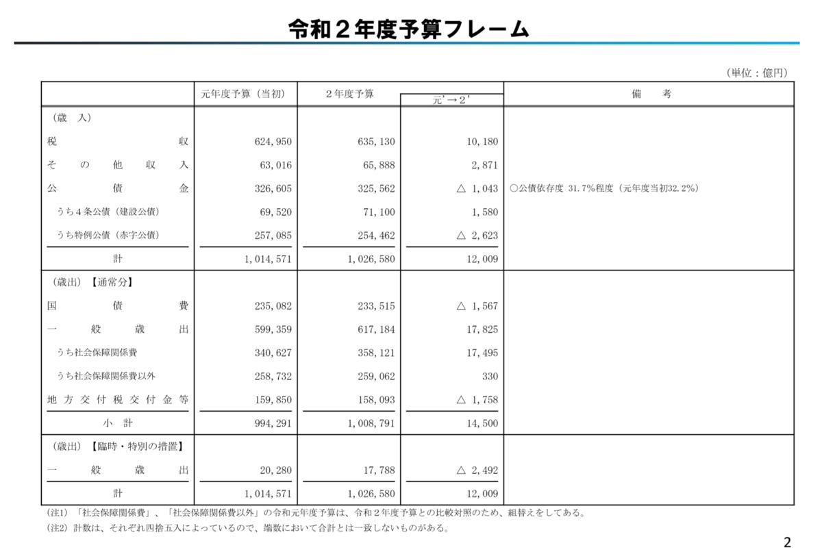 f:id:kaikakujapan:20191221104357p:plain