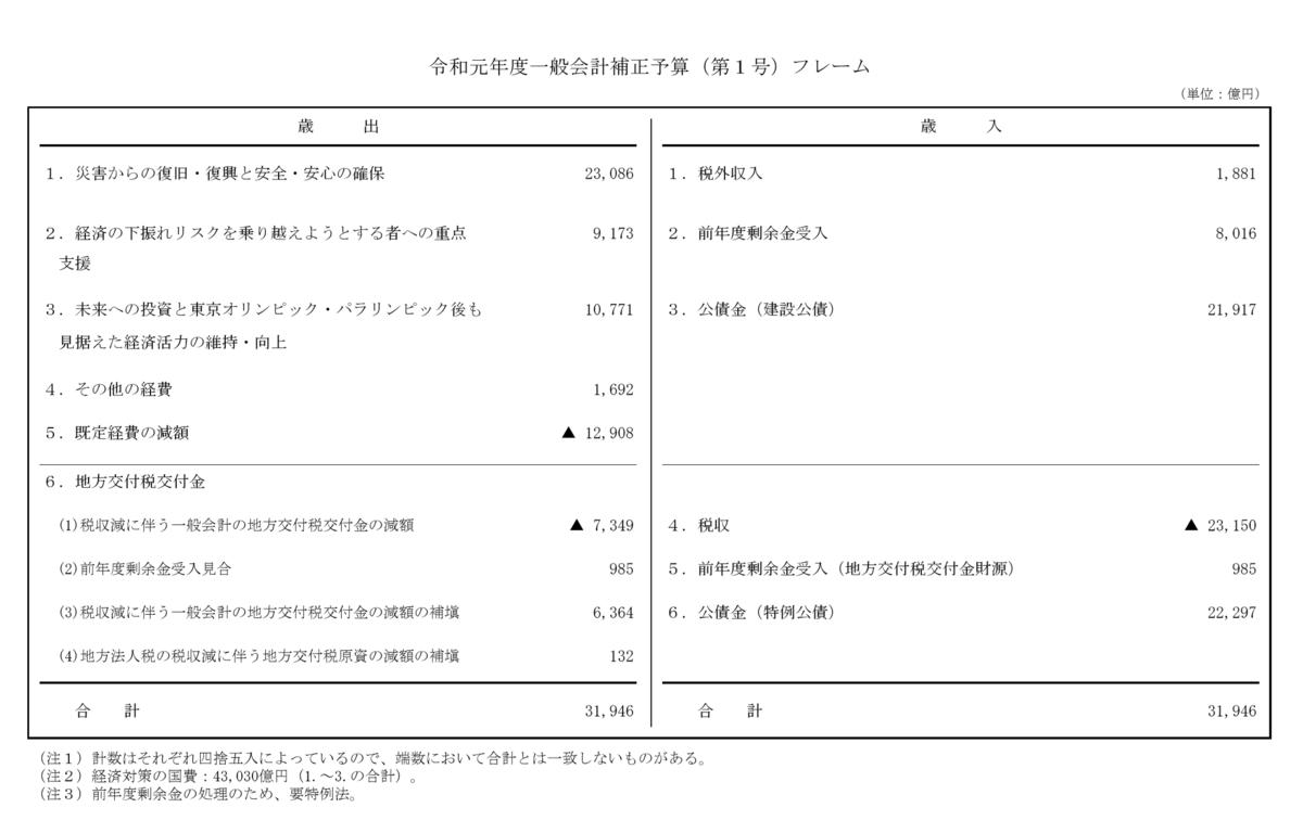 f:id:kaikakujapan:20200128204246p:plain