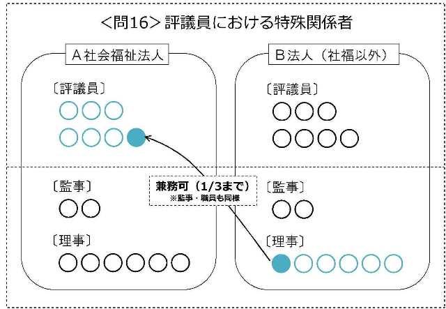 f:id:kaikeichihou:20160701161427j:plain