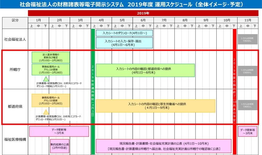 f:id:kaikeichihou:20190122090450p:plain