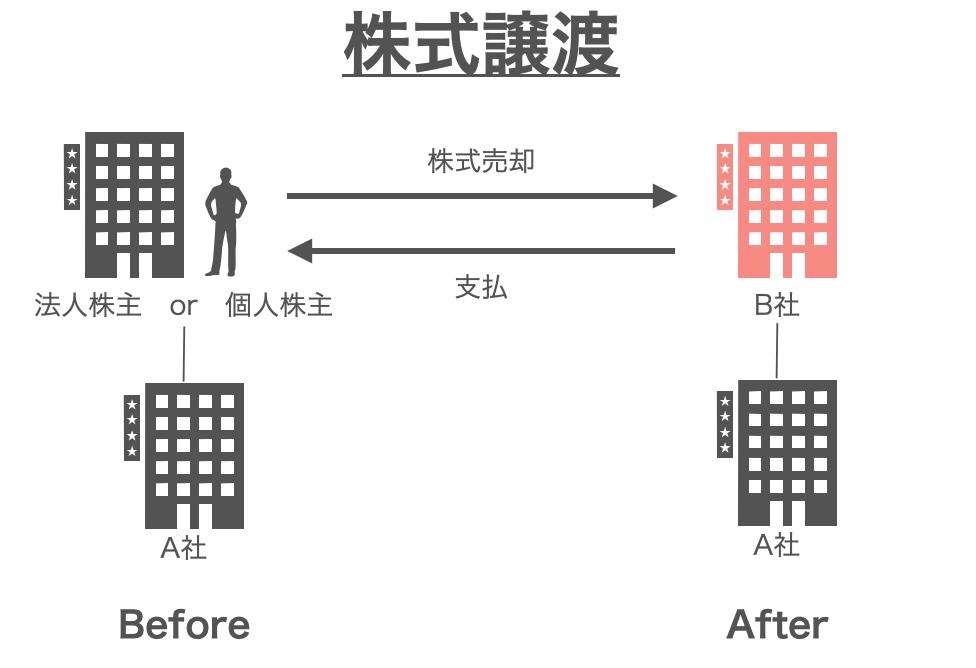 株式譲渡イメージ図