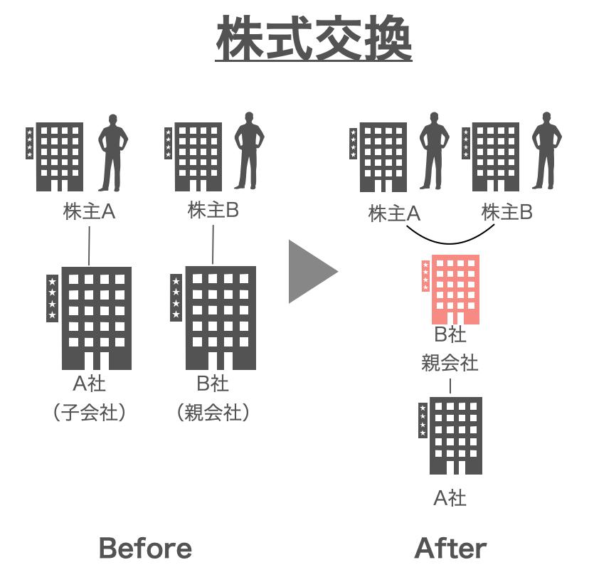 株式交換イメージ図