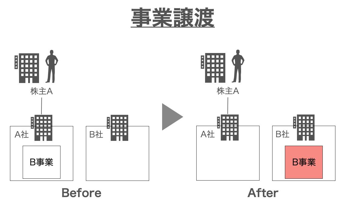事業譲渡イメージ図