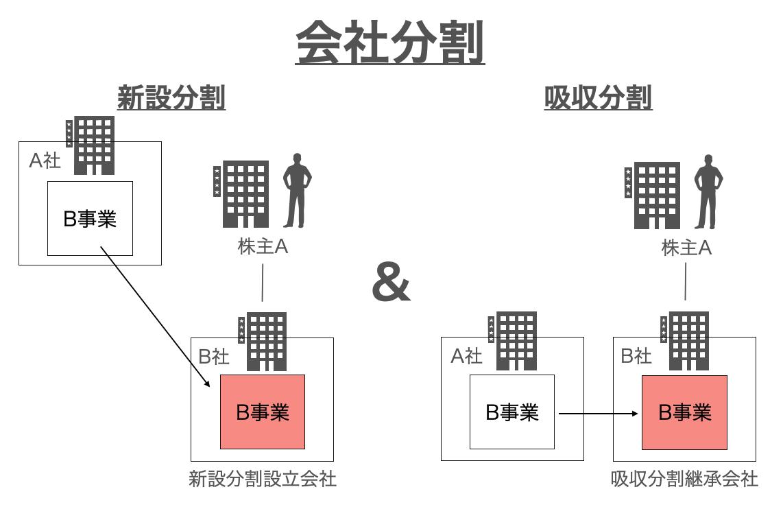 会社分割イメージ図