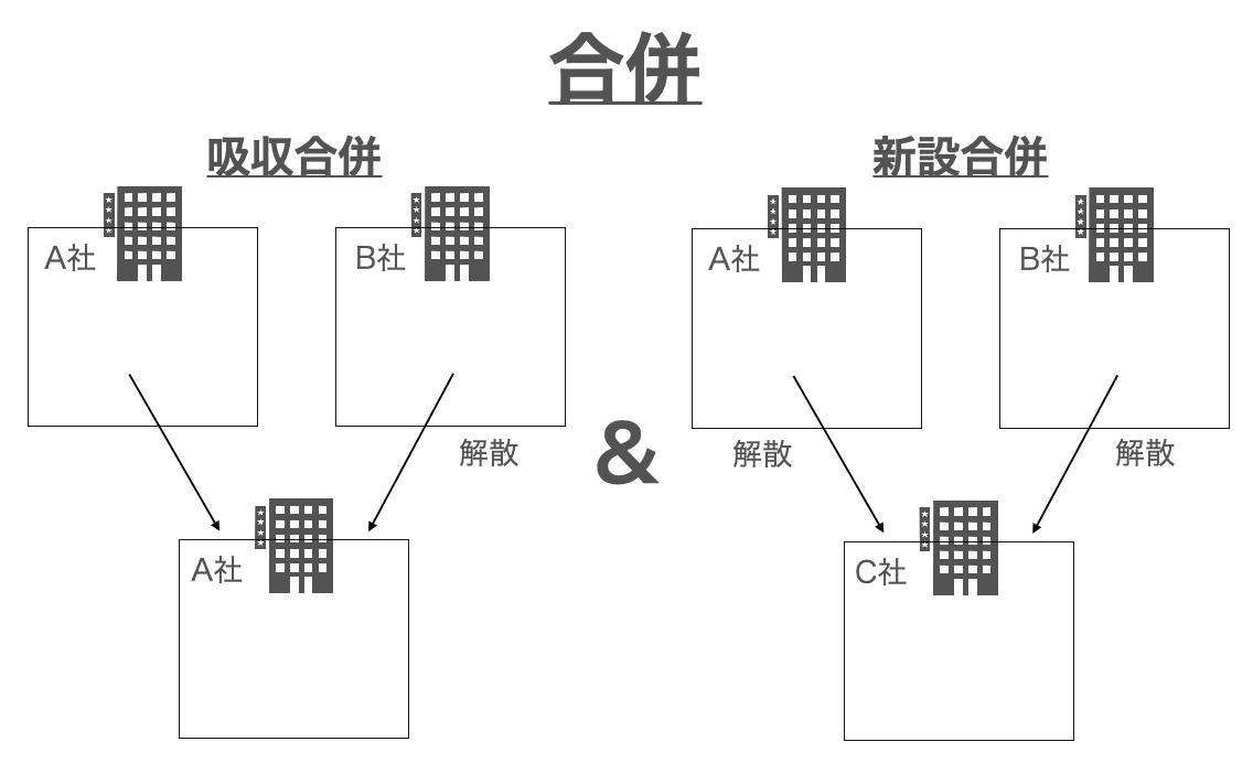 合併イメージ図