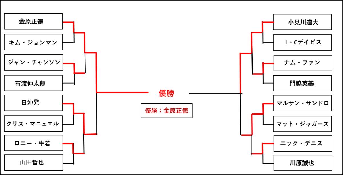 f:id:kairox:20200201233244p:plain