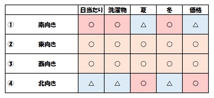 f:id:kaiteki-heya:20200301124706p:plain