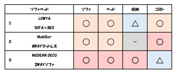 f:id:kaiteki-heya:20200315083546p:plain
